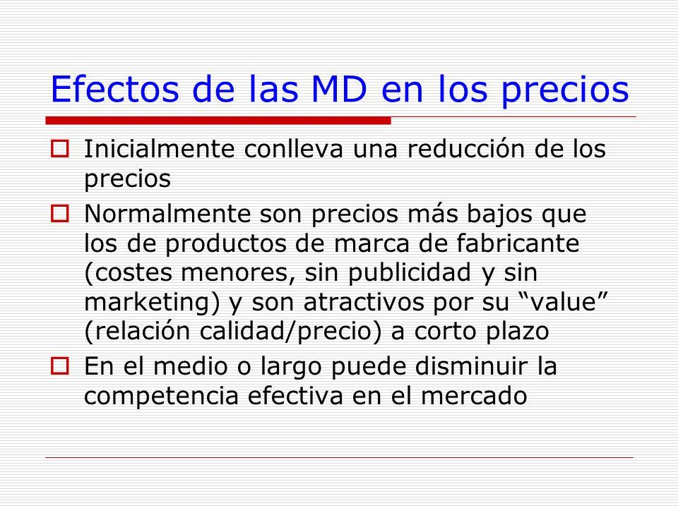 Efectos de las MD en los precios Inicialmente conlleva una reducción de los precios Normalmente son precios más bajos que los de productos de marca de