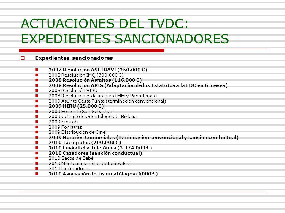 ACTUACIONES DEL TVDC: EXPEDIENTES SANCIONADORES Expedientes sancionadores 2007 Resolución ASETRAVI (250.000 ) 2008 Resolución IMQ (300.000 ) 2008 Resolución Asfaltos (116.000 ) 2008 Resolución APIS (Adaptación de los Estatutos a la LDC en 6 meses) 2008 Resolución HIRU 2008 Resoluciones de archivo (MM y Panaderías) 2009 Asunto Cesta Punta (terminación convencional) 2009 HIRU (25.000 ) 2009 Fomento San Sebastián 2009 Colegio de Odontólogos de Bizkaia 2009 Sintrabi 2009 Foniatras 2009 Distribución de Cine 2009 Horarios Comerciales (Terminación convencional y sanción conductual) 2010 Tacógrafos (700.000 ) 2010 Euskaltel v Telefónica (3.374.000 ) 2010 Cazadores (sanción conductual) 2010 Sacos de Bebé 2010 Mantenimiento de automóviles 2010 Decoradores 2010 Asociación de Traumatólogos (6000 )