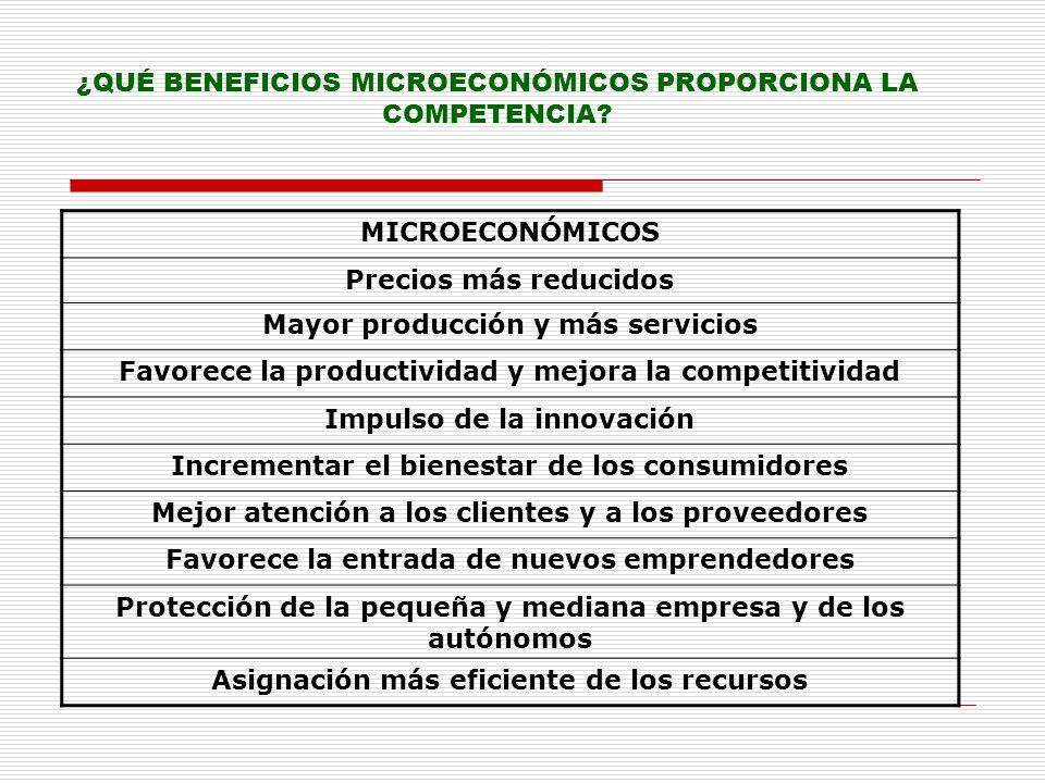 ¿QUÉ BENEFICIOS MICROECONÓMICOS PROPORCIONA LA COMPETENCIA? MICROECONÓMICOS Precios más reducidos Mayor producción y más servicios Favorece la product