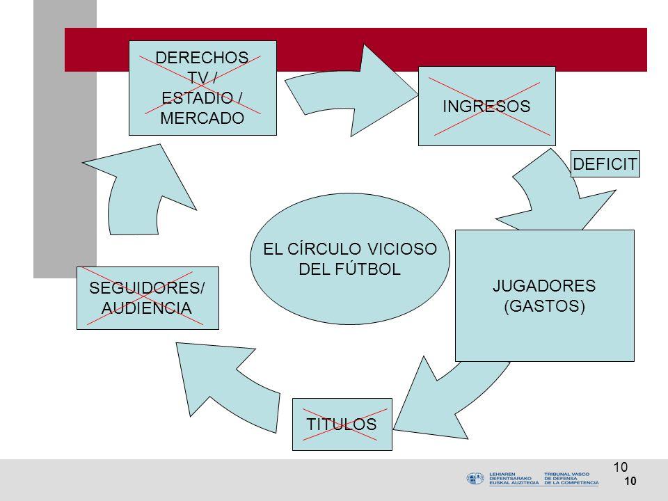 10 DERECHOS TV / ESTADIO / MERCADO JUGADORES (GASTOS) SEGUIDORES/ AUDIENCIA EL CÍRCULO VICIOSO DEL FÚTBOL INGRESOS TITULOS DEFICIT