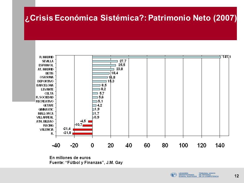 12 ¿Crisis Económica Sistémica : Patrimonio Neto (2007) En millones de euros Fuente: Fútbol y Finanzas, J.M.