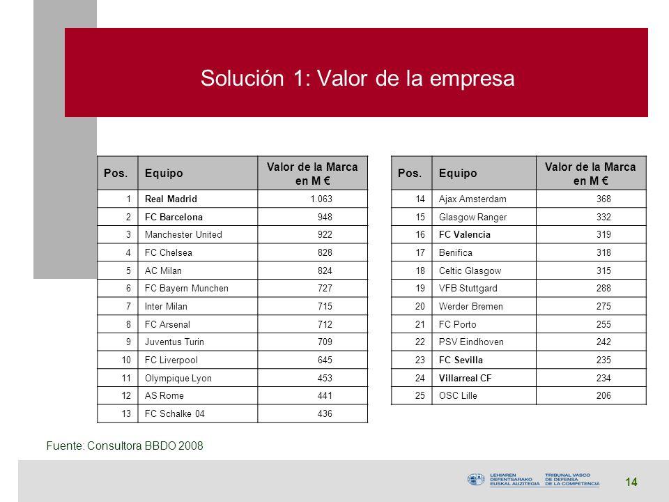 14 Solución 1: Valor de la empresa Pos.Equipo Valor de la Marca en M Pos.Equipo Valor de la Marca en M 1Real Madrid 1.06314Ajax Amsterdam 368 2FC Barc