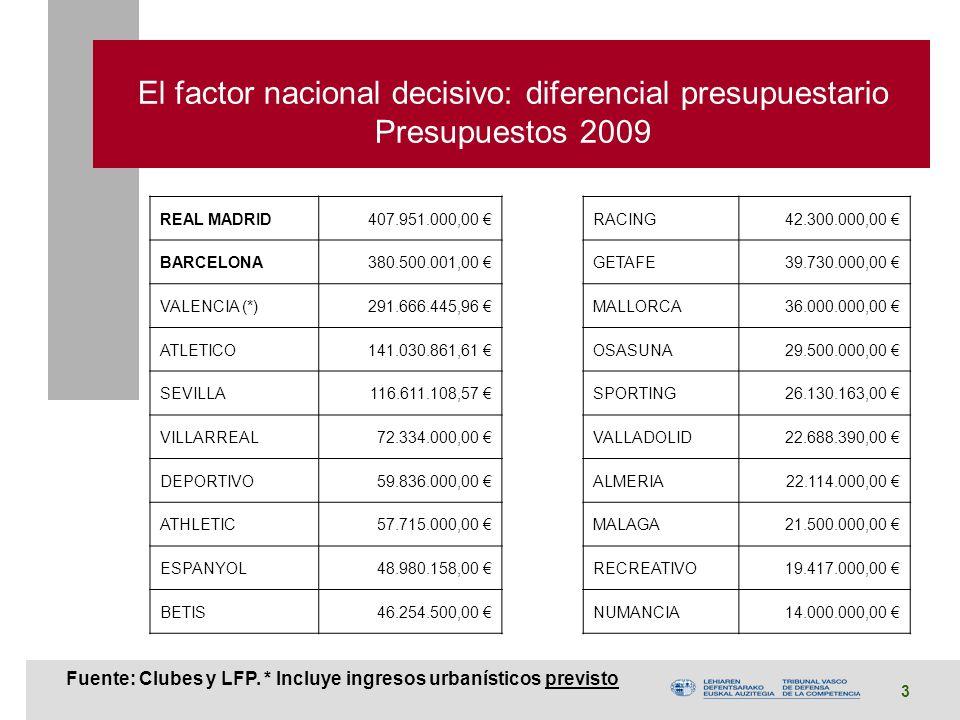 3 El factor nacional decisivo: diferencial presupuestario Presupuestos 2009 Fuente: Clubes y LFP.
