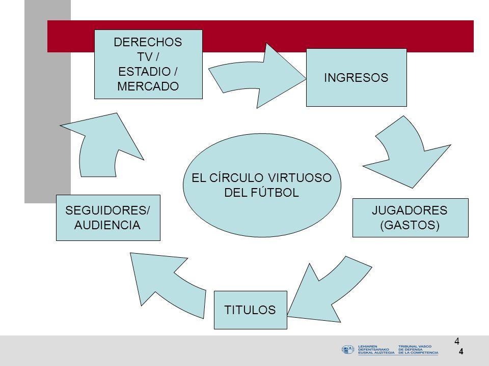 4 4 DERECHOS TV / ESTADIO / MERCADO JUGADORES (GASTOS) SEGUIDORES/ AUDIENCIA EL CÍRCULO VIRTUOSO DEL FÚTBOL INGRESOS TITULOS