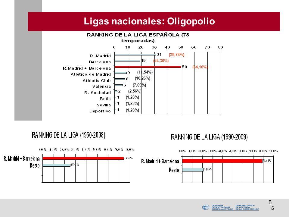 5 5 Ligas nacionales: Oligopolio (64,10%) (39,74%) (24,36%) (11,54%) (10,26%) (7,69%) (2,56%) (1,28%)