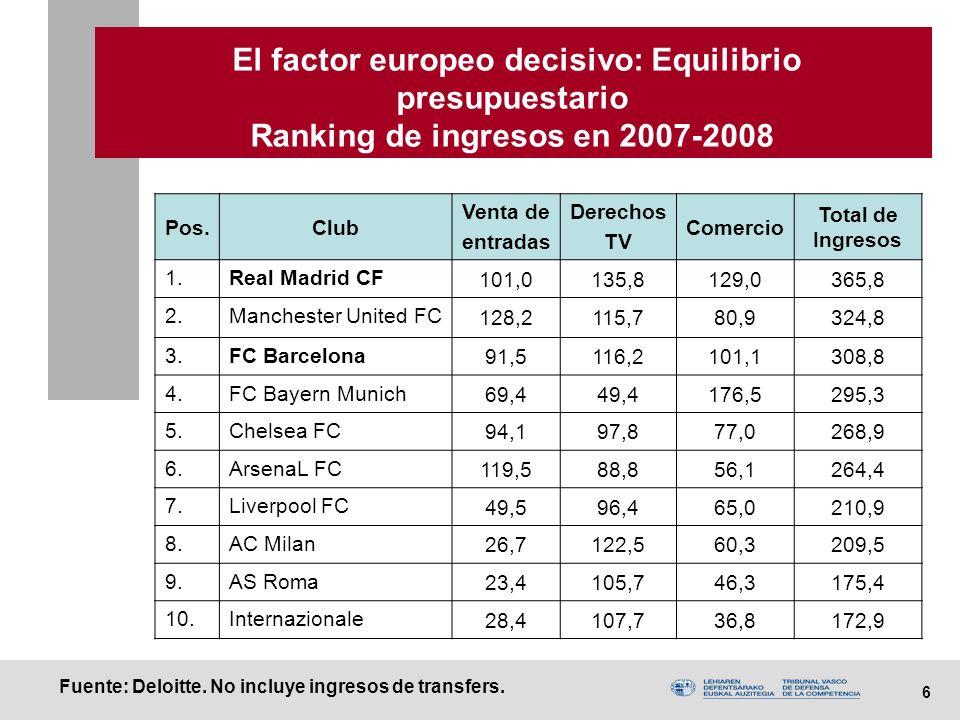 7 El factor europeo decisivo: Equilibrio presupuestario Ranking de ingresos en 2007-2008 Pos.Club Venta de entradas Derechos TVComercio Total (M.