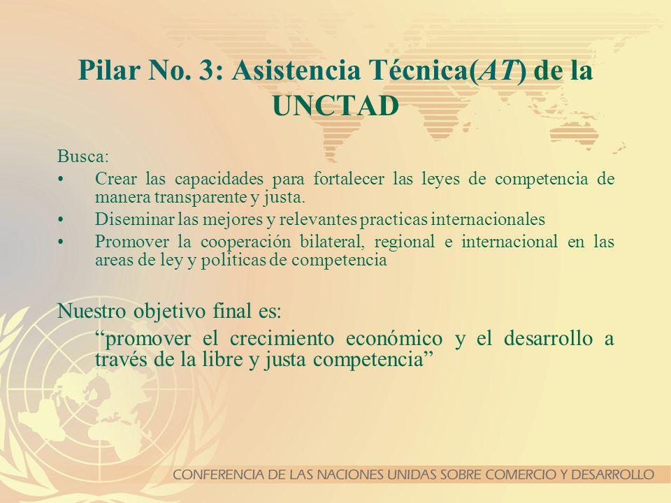 Pilar No. 3: Asistencia Técnica(AT) de la UNCTAD Busca: Crear las capacidades para fortalecer las leyes de competencia de manera transparente y justa.