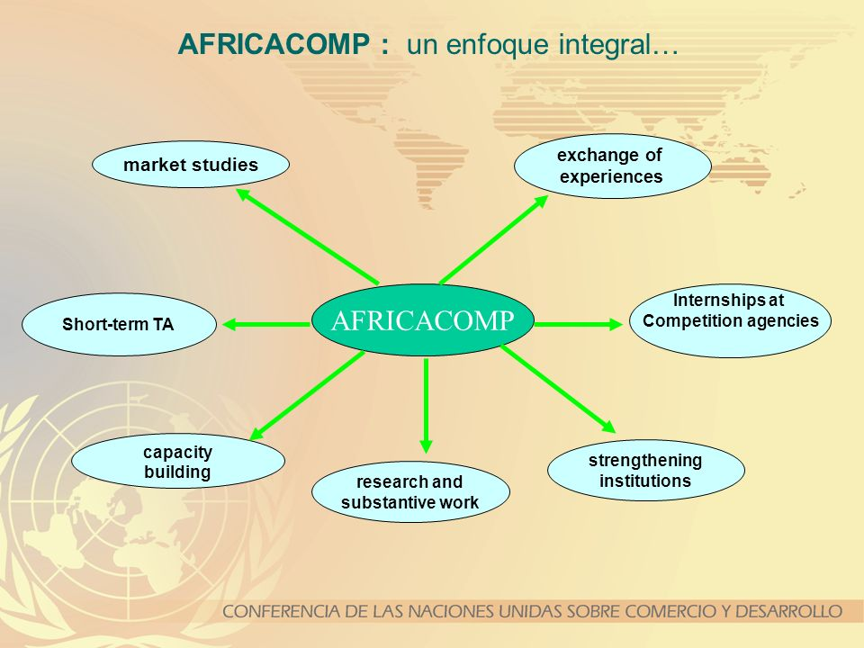 AFRICACOMP Internships at Competition agencies strengthening institutions capacity building market studies Short-term TA exchange of experiences AFRICACOMP : un enfoque integral… research and substantive work