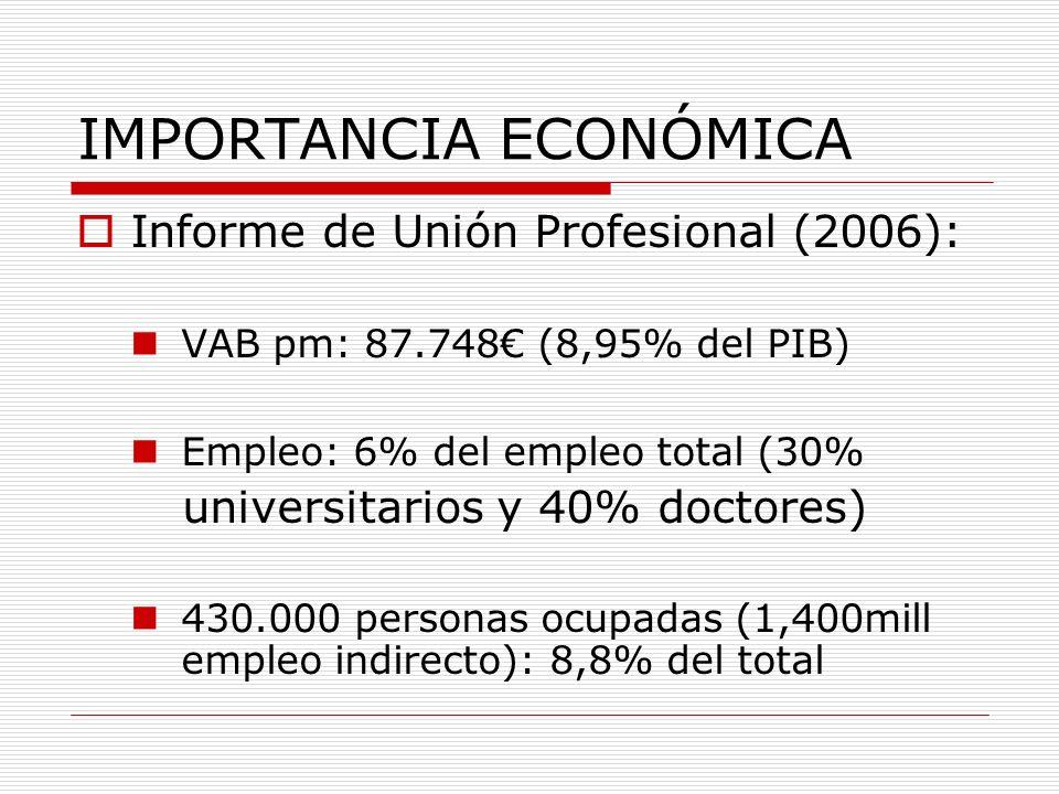 IMPORTANCIA ECONÓMICA Informe de Unión Profesional (2006): VAB pm: 87.748 (8,95% del PIB) Empleo: 6% del empleo total (30% universitarios y 40% doctor