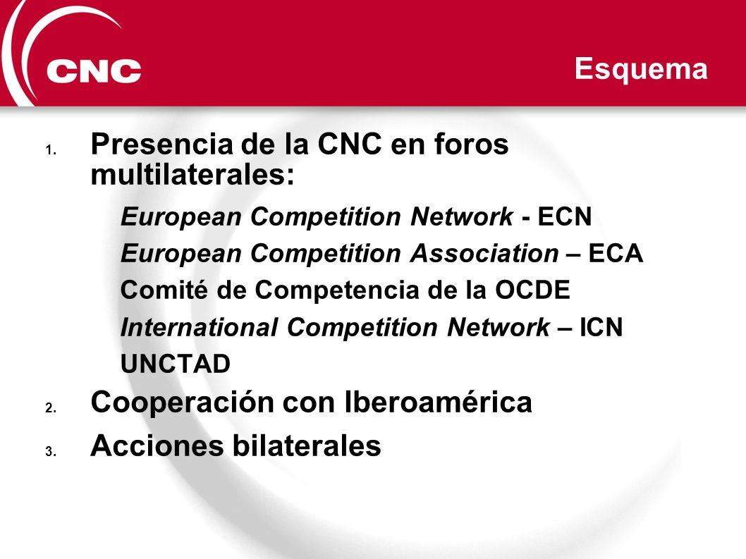 Esquema 1. Presencia de la CNC en foros multilaterales: European Competition Network - ECN European Competition Association – ECA Comité de Competenci