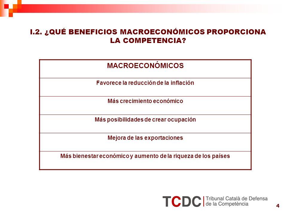 4 I.2. ¿QUÉ BENEFICIOS MACROECONÓMICOS PROPORCIONA LA COMPETENCIA.