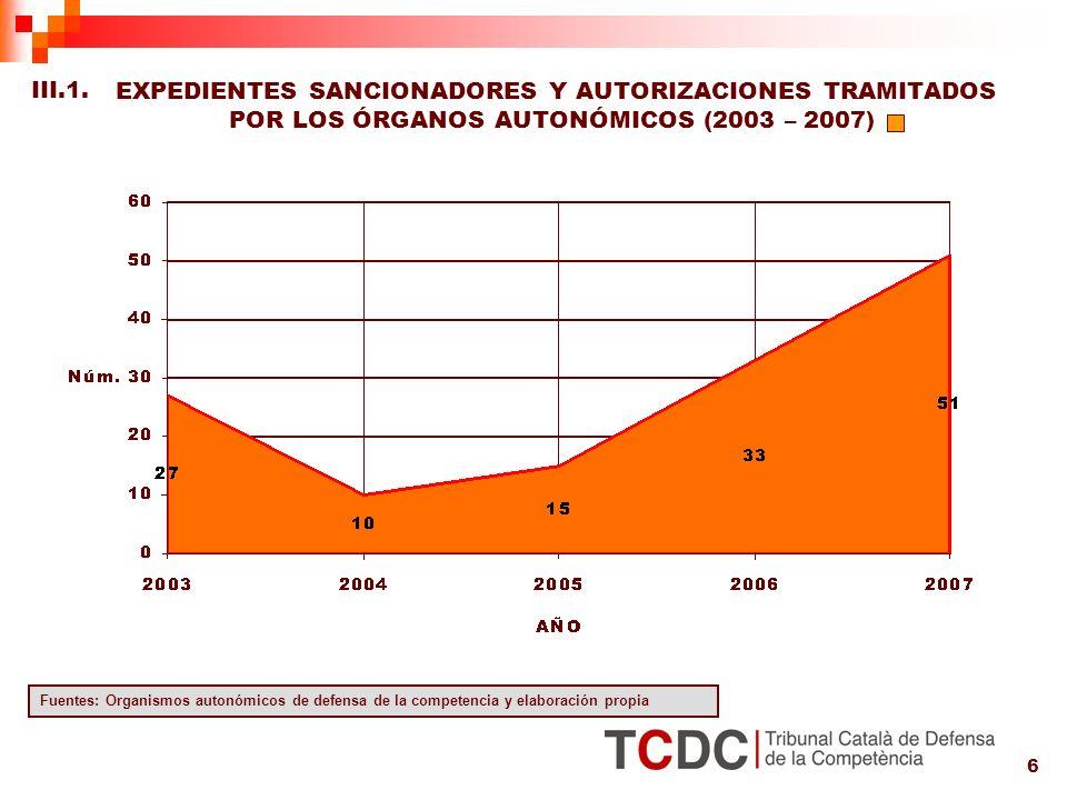 6 EXPEDIENTES SANCIONADORES Y AUTORIZACIONES TRAMITADOS POR LOS ÓRGANOS AUTONÓMICOS (2003 – 2007) Fuentes: Organismos autonómicos de defensa de la competencia y elaboración propia III.1.