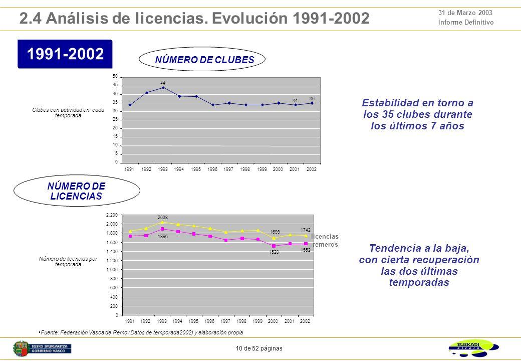 9 de 52 páginas 31 de Marzo 2003 Informe Definitivo 28 árbitros 16 entrenadores con licencia 137 directivos 2.3 Análisis de licencias. Situación 2002