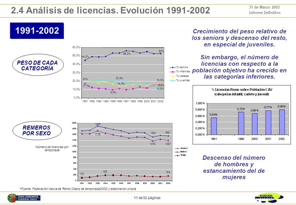 10 de 52 páginas 31 de Marzo 2003 Informe Definitivo 0 200 400 600 800 1.000 1.200 1.400 1.600 1.800 2.000 2.200 1991199219931994199519961997199819992