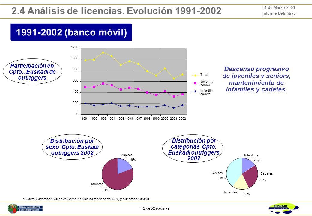 11 de 52 páginas 31 de Marzo 2003 Informe Definitivo 2.4 Análisis de licencias. Evolución 1991-2002 1991-2002 PESO DE CADA CATEGORÍA Crecimiento del p