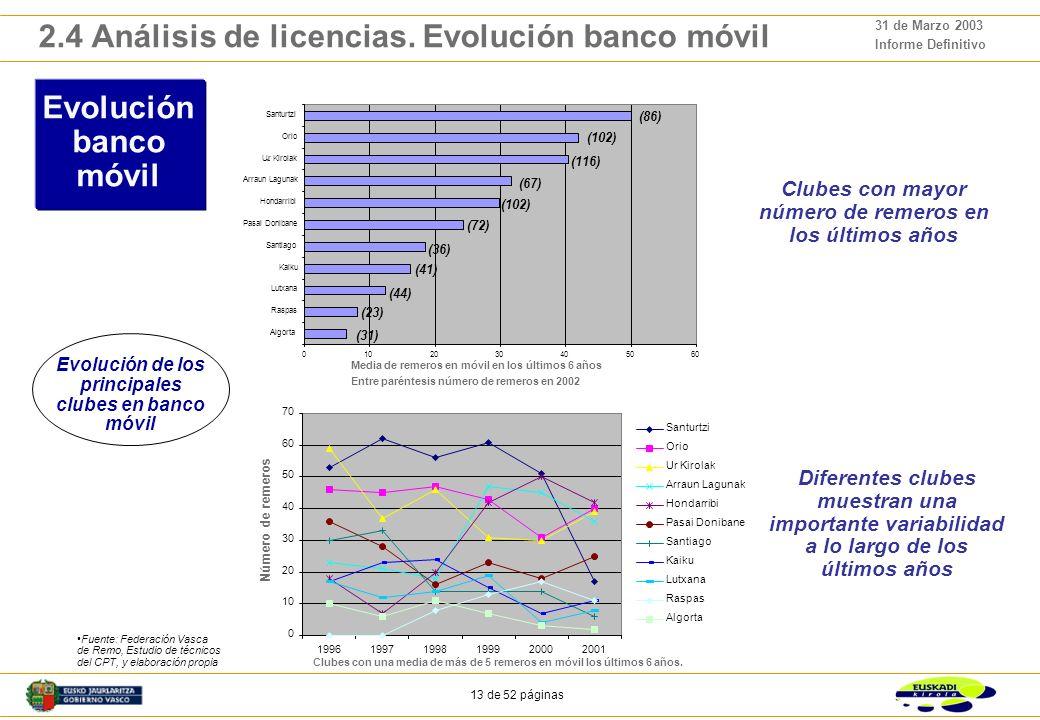 12 de 52 páginas 31 de Marzo 2003 Informe Definitivo 2.4 Análisis de licencias. Evolución 1991-2002 1991-2002 (banco móvil) Descenso progresivo de juv