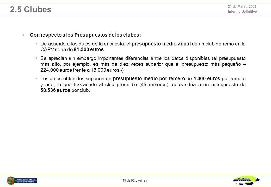 18 de 52 páginas 31 de Marzo 2003 Informe Definitivo 2.5 Clubes Distribución de clubes en base al porcentaje que representan las categorías base (infa