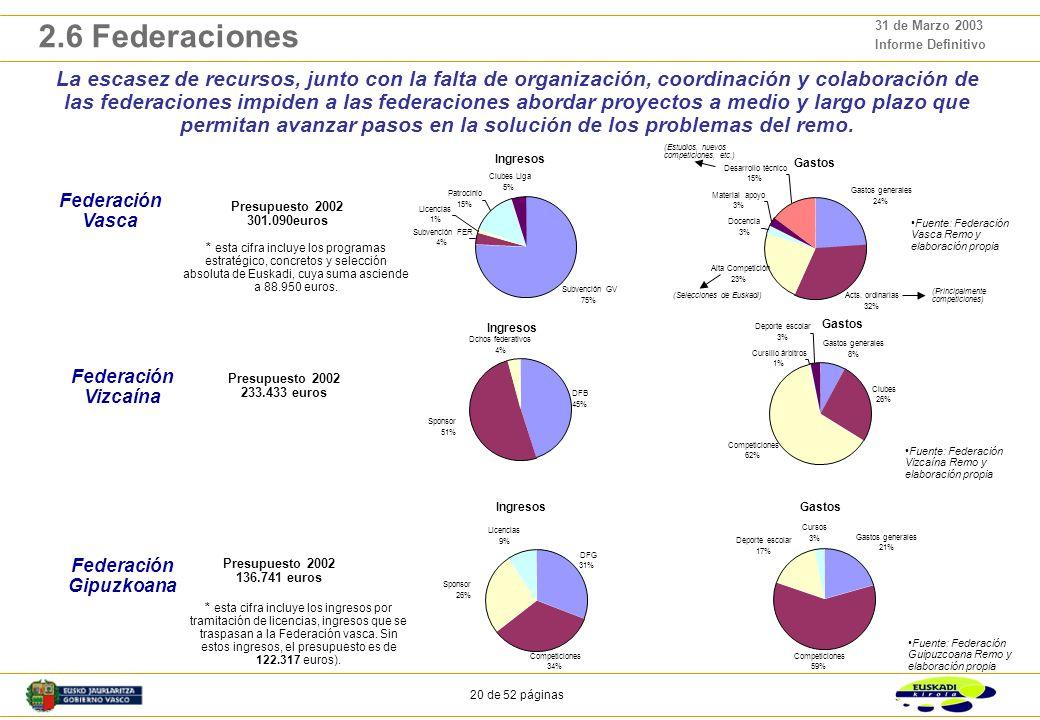 19 de 52 páginas 31 de Marzo 2003 Informe Definitivo 2.5 Clubes Con respecto a los Presupuestos de los clubes: De acuerdo a los datos de la encuesta, el presupuesto medio anual de un club de remo en la CAPV sería de 81.300 euros.