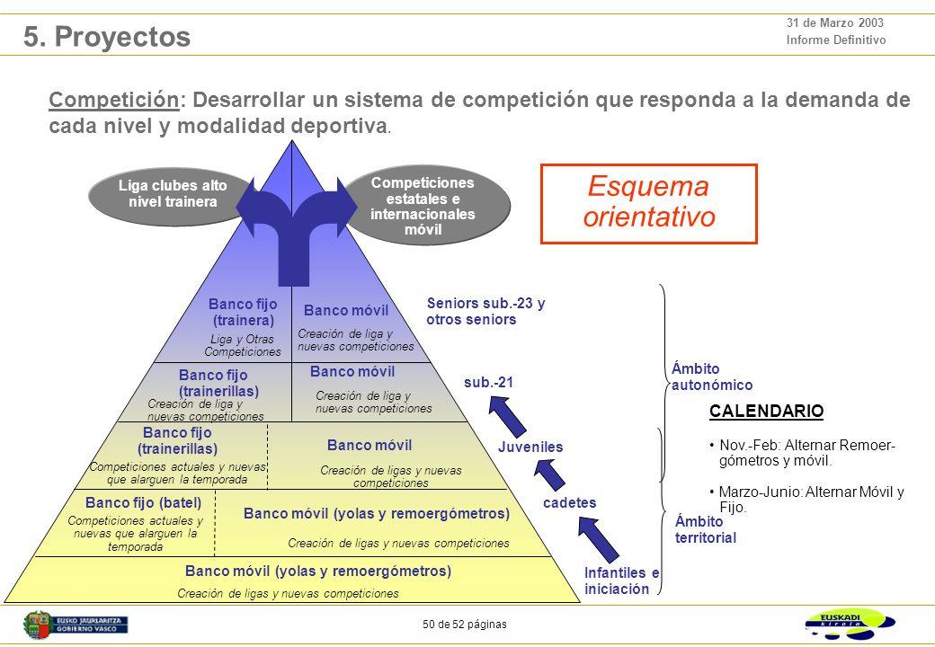 49 de 52 páginas 31 de Marzo 2003 Informe Definitivo Competición: Desarrollar un sistema de competición que responda a la demanda de cada nivel y modalidad deportiva.