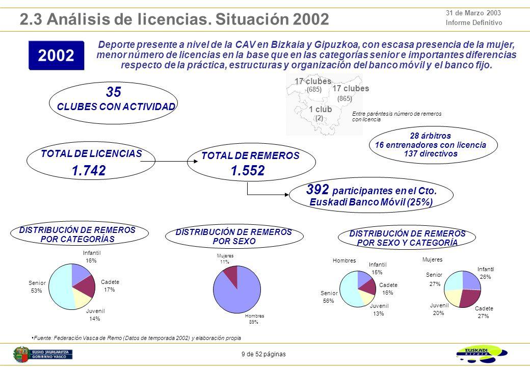 9 de 52 páginas 31 de Marzo 2003 Informe Definitivo 28 árbitros 16 entrenadores con licencia 137 directivos 2.3 Análisis de licencias.