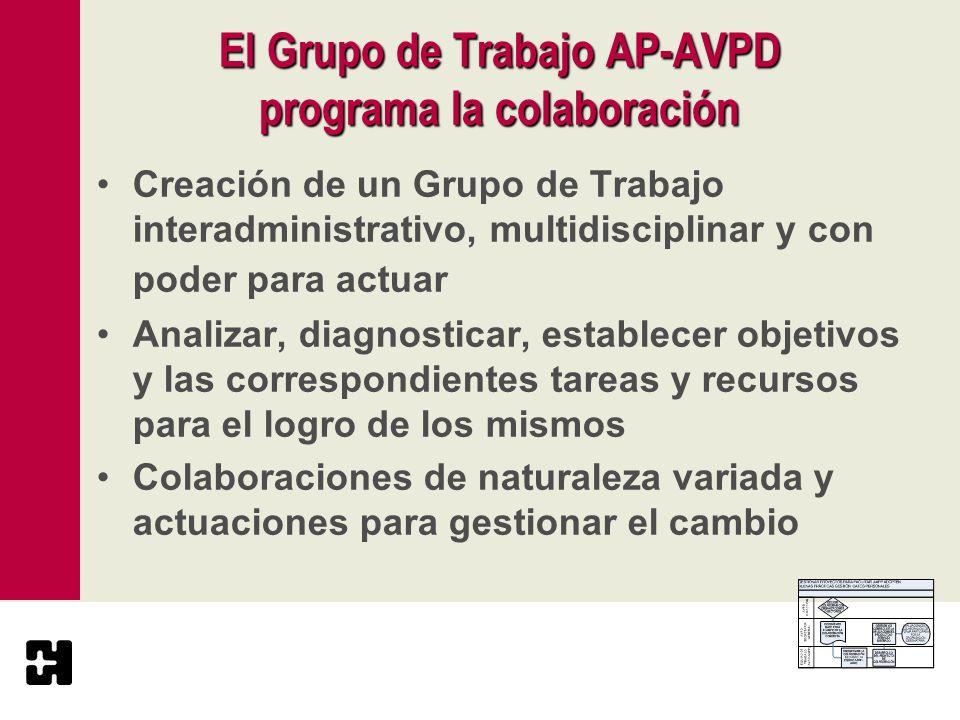 El Grupo de Trabajo AP-AVPD programa la colaboración Creación de un Grupo de Trabajo interadministrativo, multidisciplinar y con poder para actuar Ana