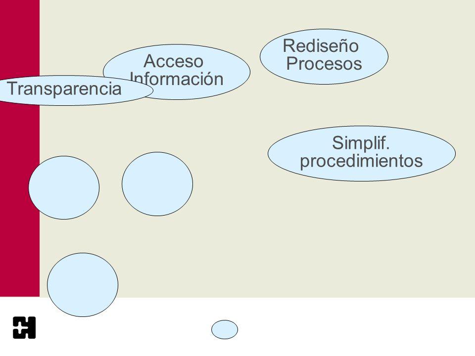 Acceso Información Simplif. procedimientos Rediseño Procesos Transparencia