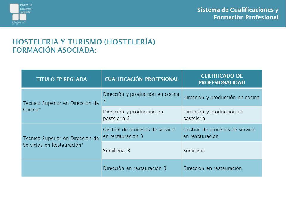 Sistema de Cualificaciones y Formación Profesional TITULO FP REGLADACUALIFICACIÓN PROFESIONAL CERTIFICADO DE PROFESIONALIDAD Técnico Superior en Direc