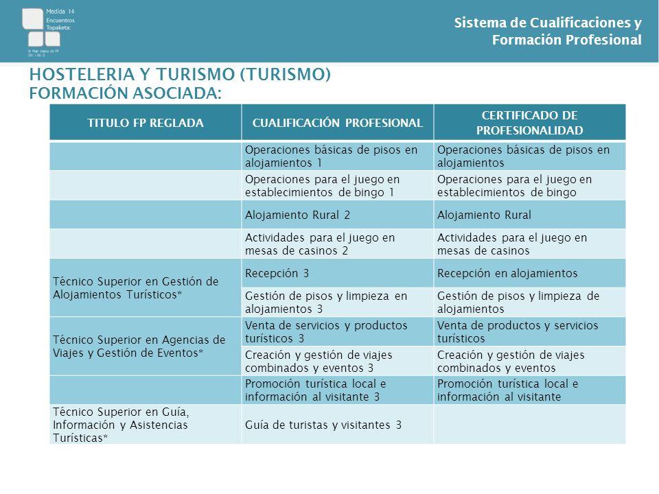 Sistema de Cualificaciones y Formación Profesional TITULO FP REGLADACUALIFICACIÓN PROFESIONAL CERTIFICADO DE PROFESIONALIDAD Operaciones básicas de pi
