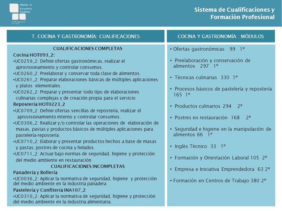 Sistema de Cualificaciones y Formación Profesional CUALIFICACIONES COMPLETAS Cocina HOT093_2: UC0259_2: Definir ofertas gastronómicas, realizar el apr