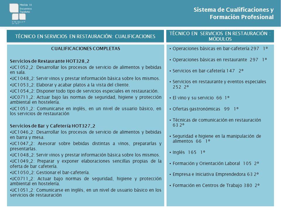 Sistema de Cualificaciones y Formación Profesional CUALIFICACIONES COMPLETAS Servicios de Restaurante HOT328_2 UC1052_2: Desarrollar los procesos de s