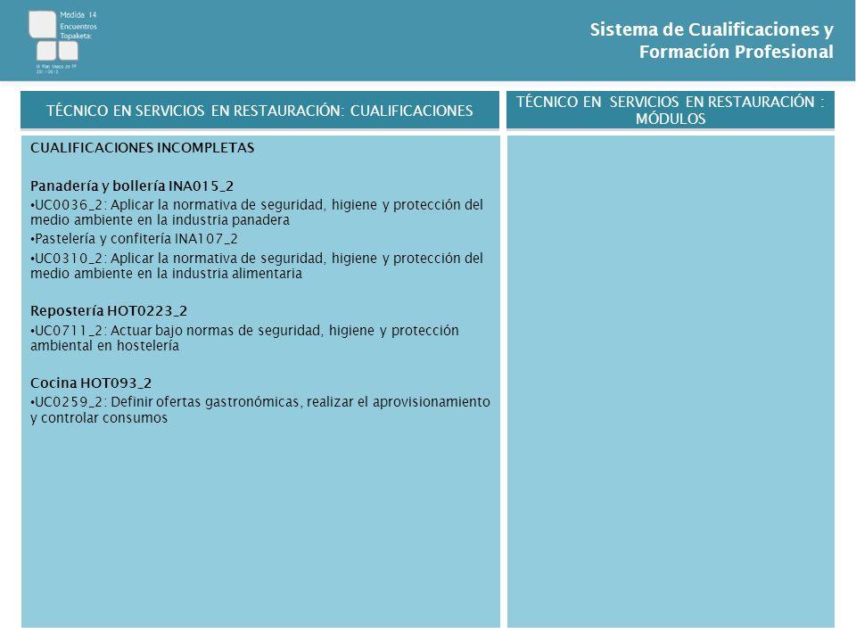 Sistema de Cualificaciones y Formación Profesional CUALIFICACIONES INCOMPLETAS Panadería y bollería INA015_2 UC0036_2: Aplicar la normativa de segurid