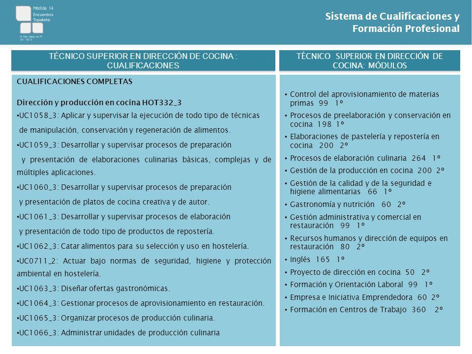 Sistema de Cualificaciones y Formación Profesional CUALIFICACIONES COMPLETAS Dirección y producción en cocina HOT332_3 UC1058_3: Aplicar y supervisar