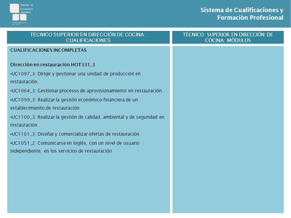 Sistema de Cualificaciones y Formación Profesional CUALIFICACIONES INCOMPLETAS Dirección en restauración HOT331_3 UC1097_3: Dirigir y gestionar una un