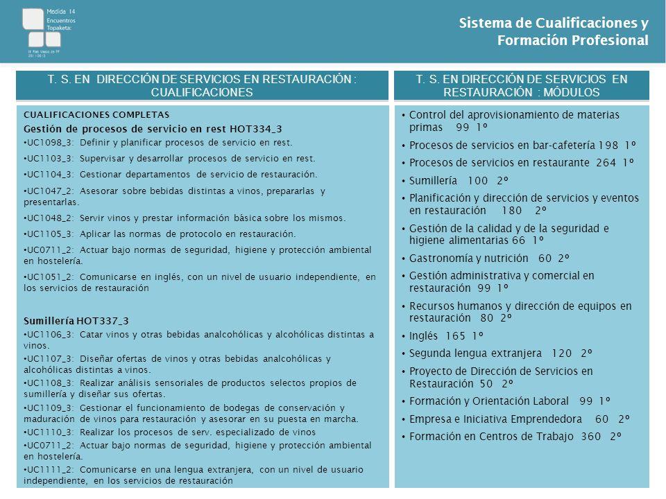Sistema de Cualificaciones y Formación Profesional CUALIFICACIONES COMPLETAS Gestión de procesos de servicio en rest HOT334_3 UC1098_3: Definir y plan