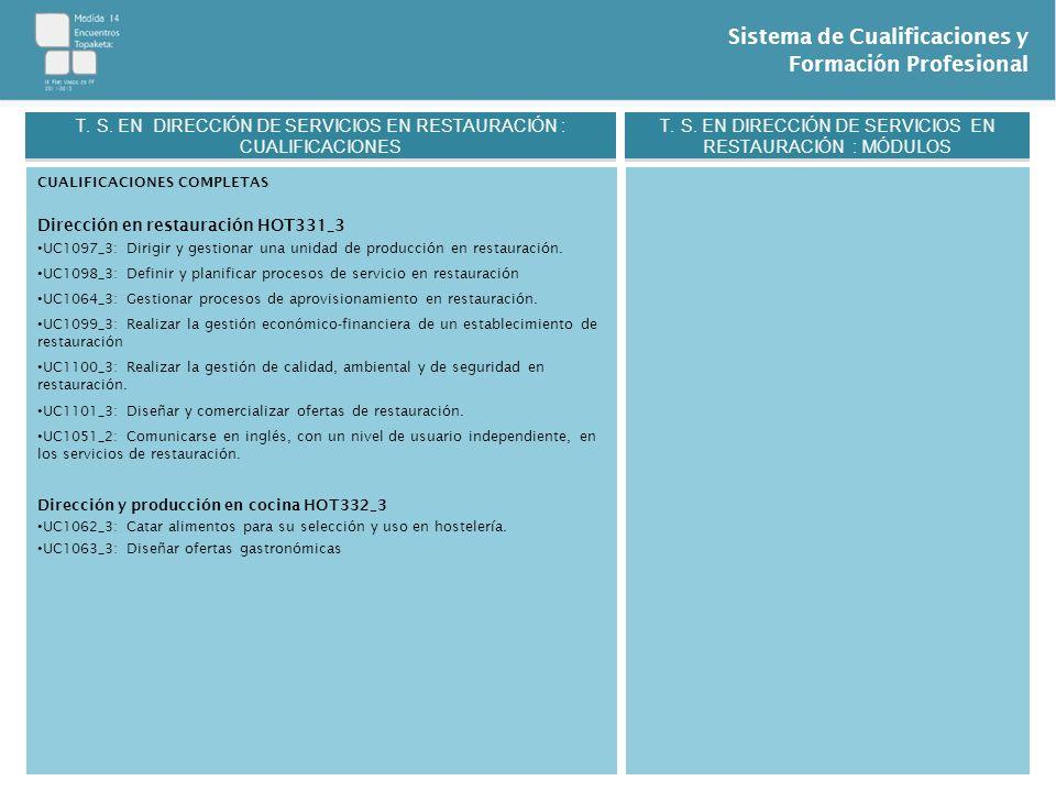 Sistema de Cualificaciones y Formación Profesional CUALIFICACIONES COMPLETAS Dirección en restauración HOT331_3 UC1097_3: Dirigir y gestionar una unid