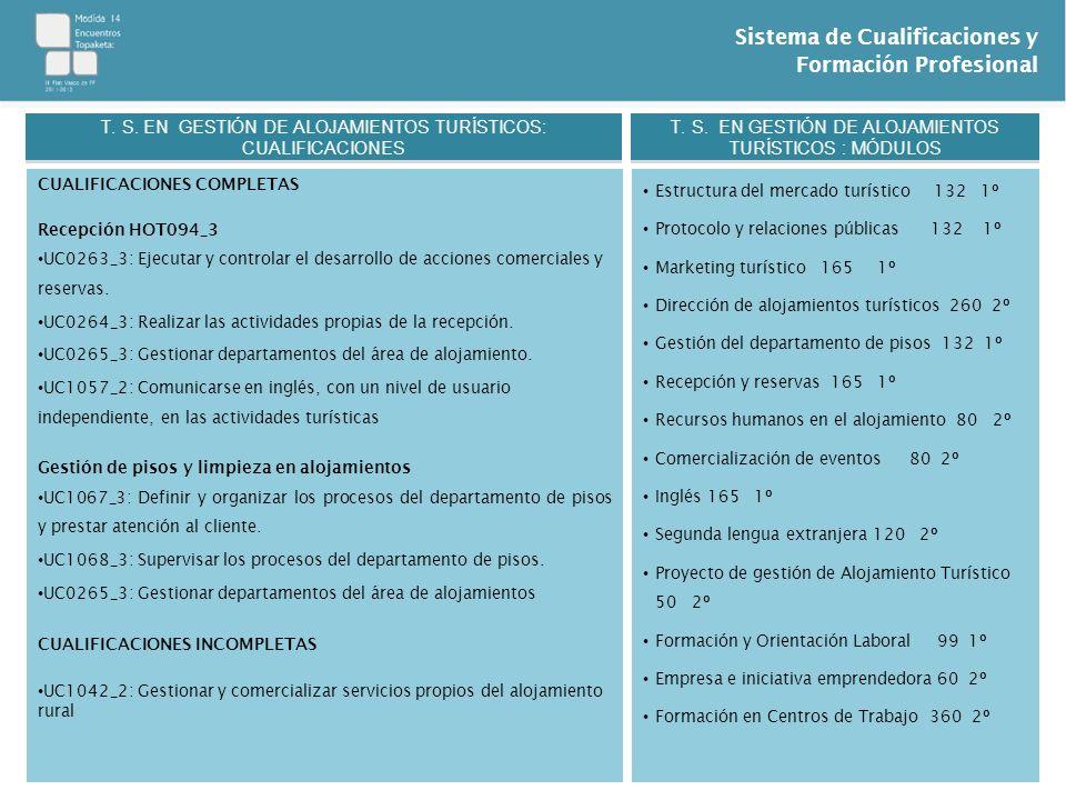 Sistema de Cualificaciones y Formación Profesional CUALIFICACIONES COMPLETAS Recepción HOT094_3 UC0263_3: Ejecutar y controlar el desarrollo de accion