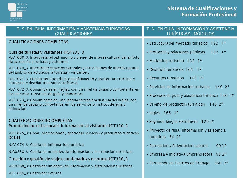 Sistema de Cualificaciones y Formación Profesional CUALIFICACIONES COMPLETAS Guía de turistas y visitantes HOT335_3 UC1069_3: Interpretar el patrimoni
