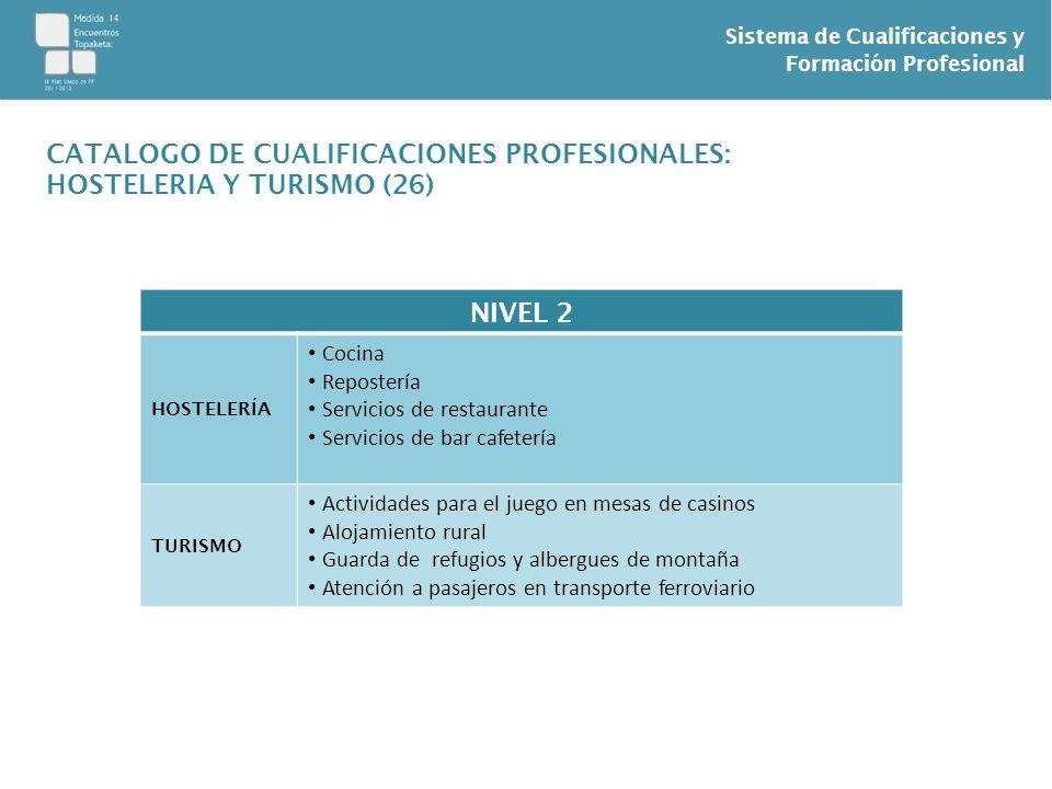 Sistema de Cualificaciones y Formación Profesional NIVEL 2 HOSTELERÍA Cocina Repostería Servicios de restaurante Servicios de bar cafetería TURISMO Ac