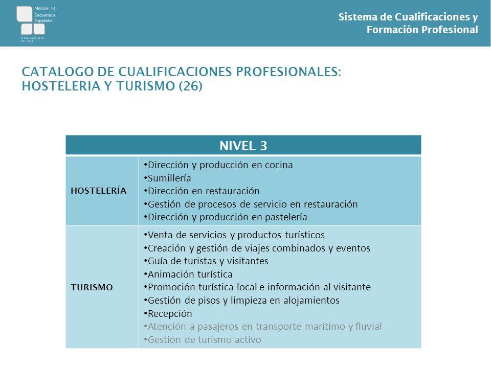 Sistema de Cualificaciones y Formación Profesional NIVEL 3 HOSTELERÍA Dirección y producción en cocina Sumillería Dirección en restauración Gestión de