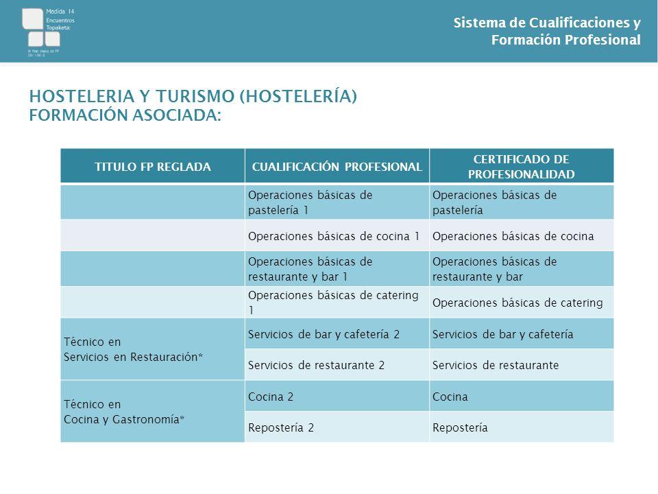 Sistema de Cualificaciones y Formación Profesional HOSTELERIA Y TURISMO (HOSTELERÍA) FORMACIÓN ASOCIADA: TITULO FP REGLADACUALIFICACIÓN PROFESIONAL CE
