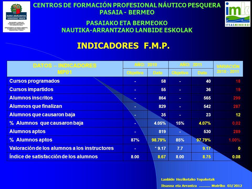 INDICADORES F.M.P. CENTROS DE FORMACIÓN PROFESIONAL NÁUTICO PESQUERA PASAIA - BERMEO PASAIAKO ETA BERMEOKO NAUTIKA-ARRANTZAKO LANBIDE ESKOLAK DATOS –
