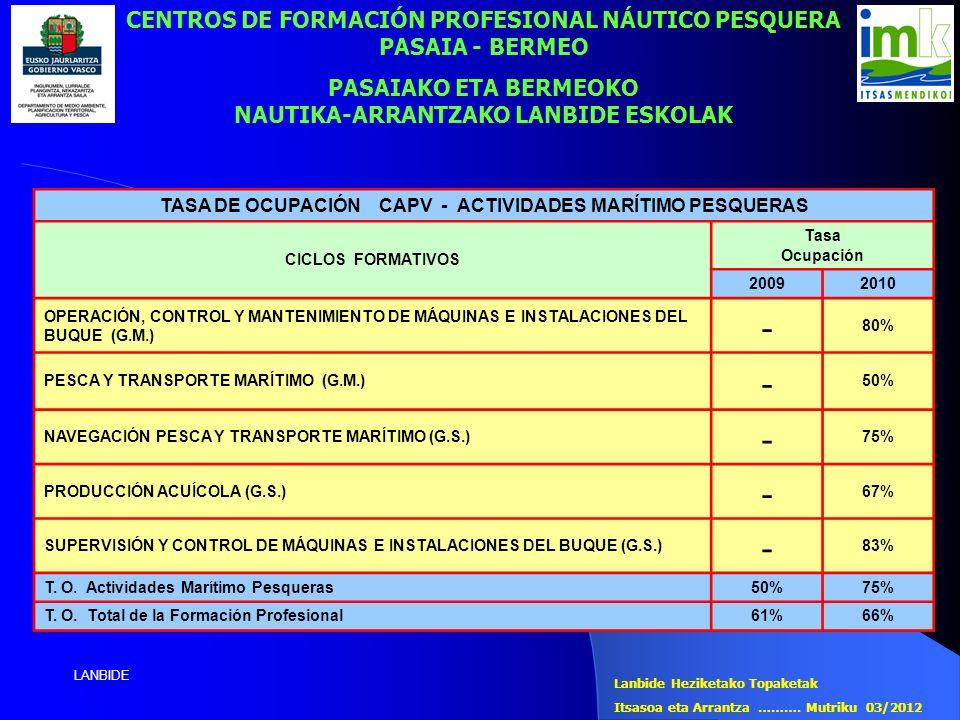 LANBIDE TASA DE OCUPACIÓN CAPV - ACTIVIDADES MARÍTIMO PESQUERAS CICLOS FORMATIVOS Tasa Ocupación 20092010 OPERACIÓN, CONTROL Y MANTENIMIENTO DE MÁQUIN