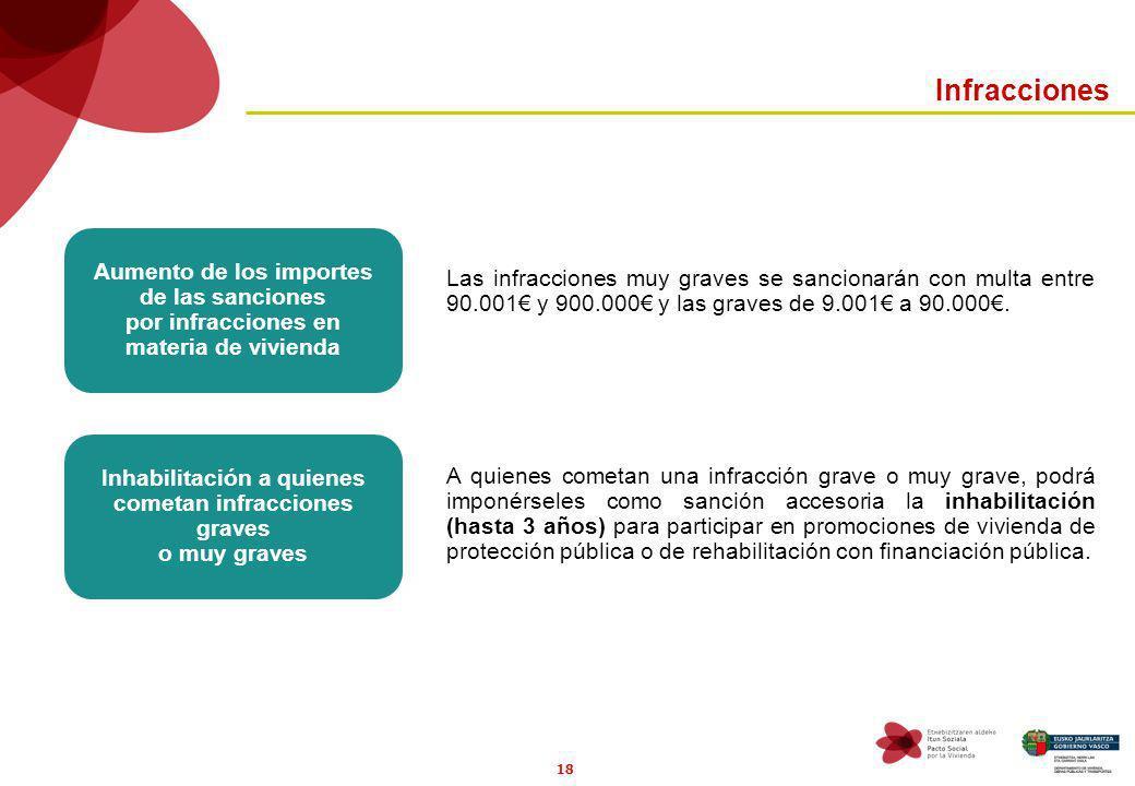 18 Infracciones Aumento de los importes de las sanciones por infracciones en materia de vivienda A quienes cometan una infracción grave o muy grave, p