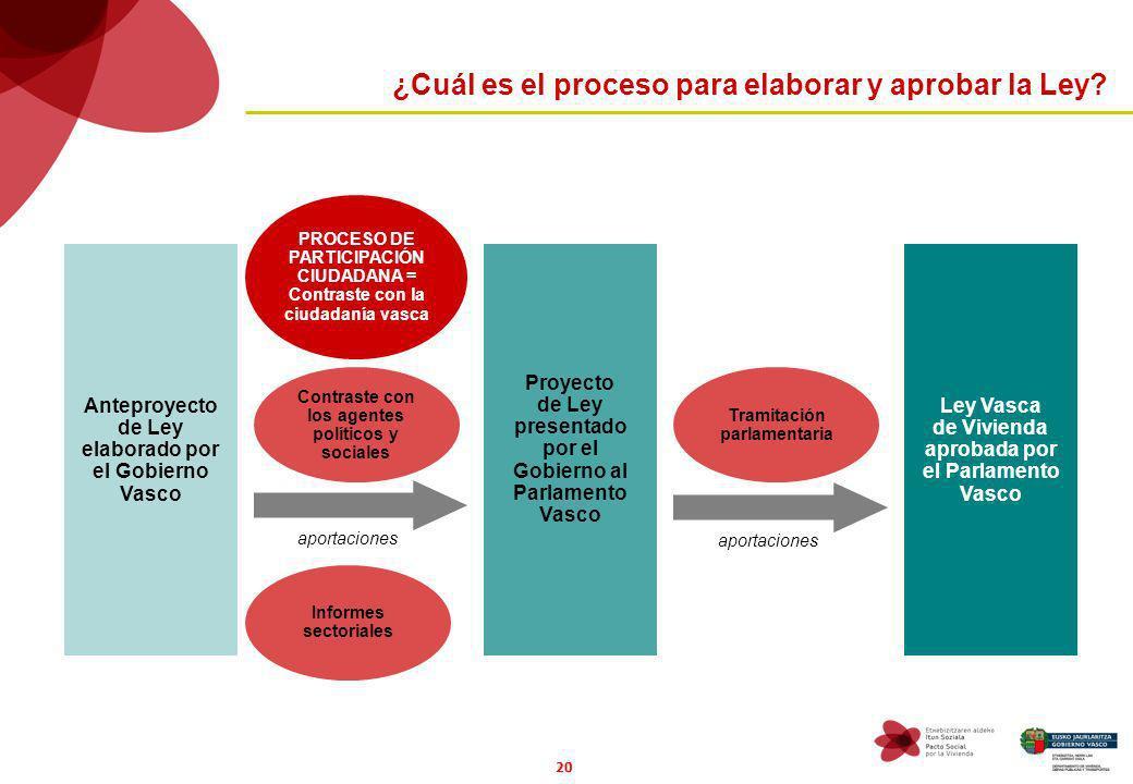 20 ¿Cuál es el proceso para elaborar y aprobar la Ley? Anteproyecto de Ley elaborado por el Gobierno Vasco Proyecto de Ley presentado por el Gobierno