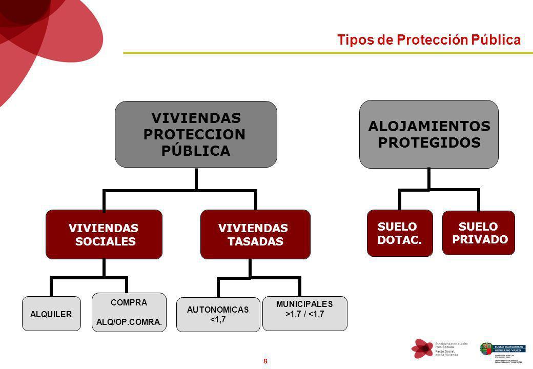 8 SUELO DOTAC. SUELO PRIVADO VIVIENDAS TASADAS MUNICIPALES >1,7 / <1,7 AUTONOMICAS <1,7 COMPRA ALQ/OP.COMRA. ALQUILER Tipos de Protección Pública