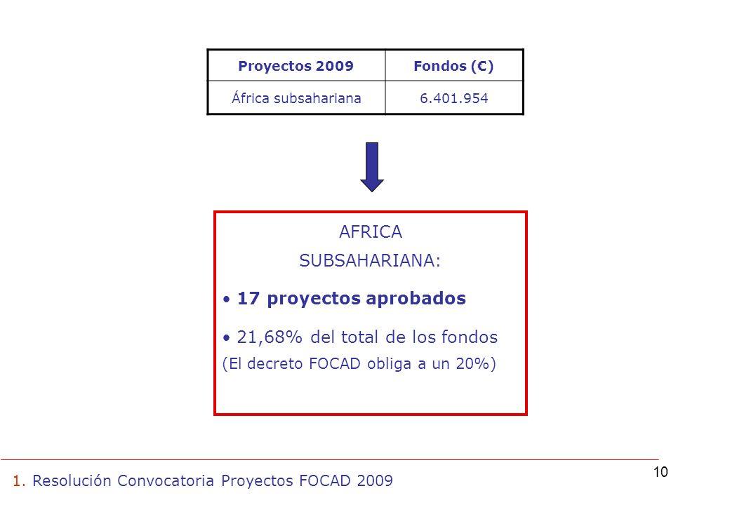 10 AFRICA SUBSAHARIANA: 17 proyectos aprobados 21,68% del total de los fondos (El decreto FOCAD obliga a un 20%) 1.
