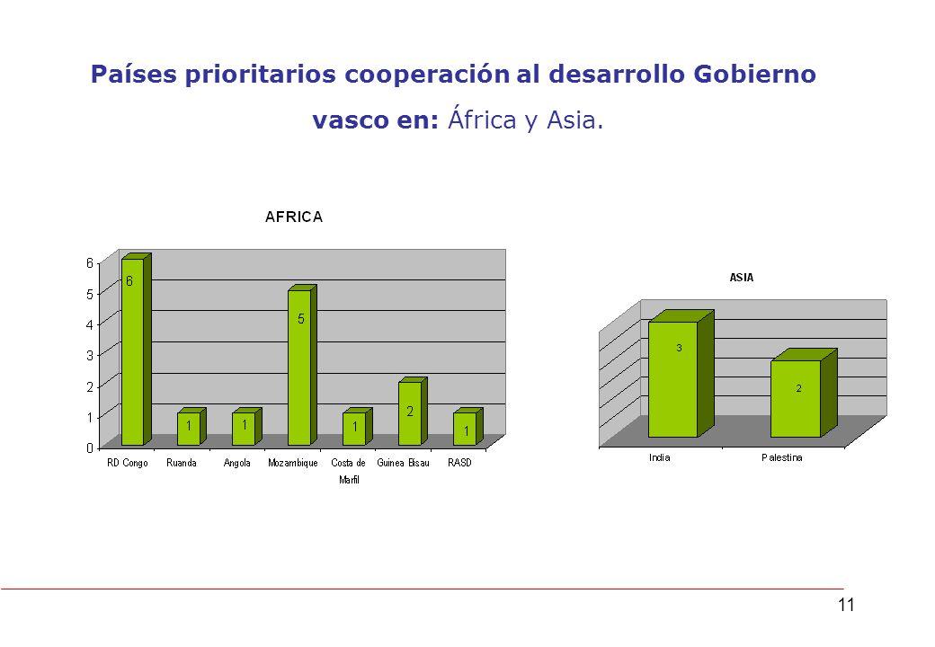 11 Países prioritarios cooperación al desarrollo Gobierno vasco en: África y Asia.