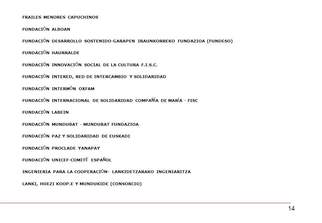 14 FRAILES MENORES CAPUCHINOS FUNDACI Ó N ALBOAN FUNDACI Ó N DESARROLLO SOSTENIDO-GARAPEN IRAUNKORREKO FUNDAZIOA (FUNDESO) FUNDACI Ó N HAURRALDE FUNDACI Ó N INNOVACI Ó N SOCIAL DE LA CULTURA F.I.S.C.