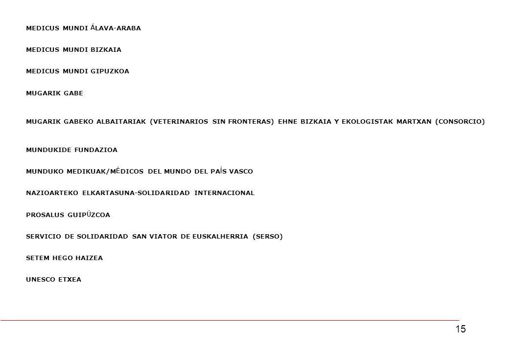 15 MEDICUS MUNDI Á LAVA-ARABA MEDICUS MUNDI BIZKAIA MEDICUS MUNDI GIPUZKOA MUGARIK GABE MUGARIK GABEKO ALBAITARIAK (VETERINARIOS SIN FRONTERAS) EHNE BIZKAIA Y EKOLOGISTAK MARTXAN (CONSORCIO) MUNDUKIDE FUNDAZIOA MUNDUKO MEDIKUAK/M É DICOS DEL MUNDO DEL PA Í S VASCO NAZIOARTEKO ELKARTASUNA-SOLIDARIDAD INTERNACIONAL PROSALUS GUIP Ú ZCOA SERVICIO DE SOLIDARIDAD SAN VIATOR DE EUSKALHERRIA (SERSO) SETEM HEGO HAIZEA UNESCO ETXEA