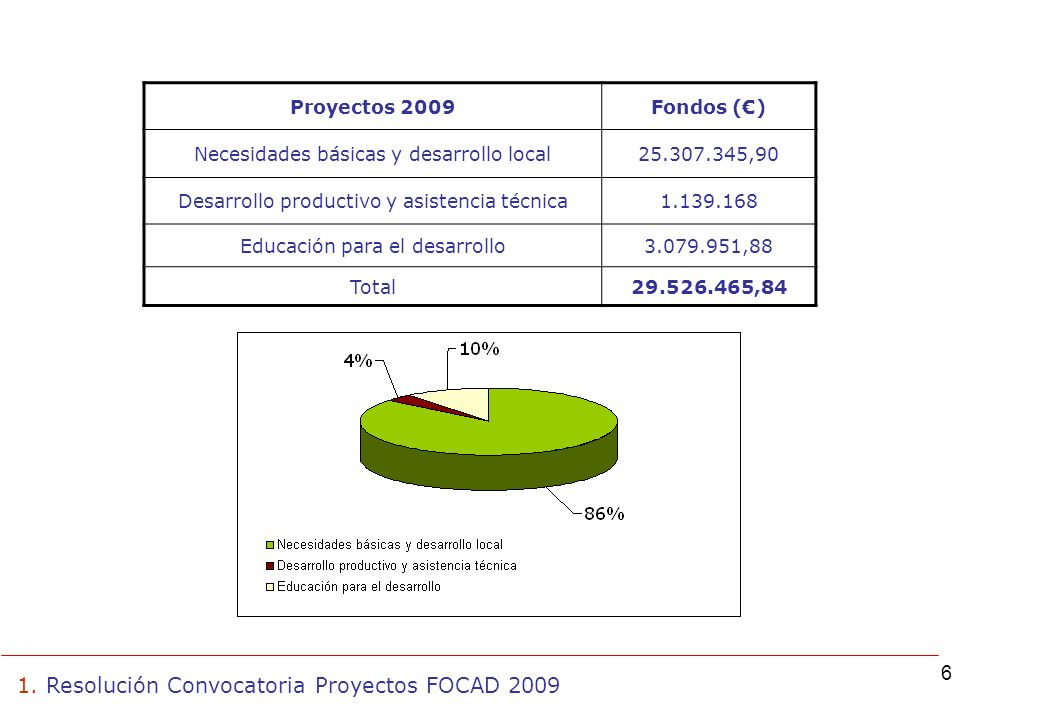 6 Proyectos 2009Fondos () Necesidades básicas y desarrollo local25.307.345,90 Desarrollo productivo y asistencia técnica1.139.168 Educación para el desarrollo3.079.951,88 Total29.526.465,84 1.
